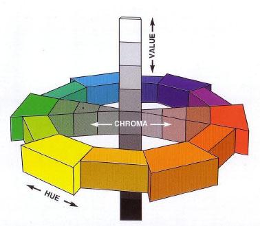 بررسی سیستم های رنگی در طراحی داخلی